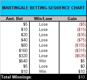 martingale roulette betting systems