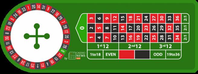 Europaisches Roulette Online Spielen Kostenlos